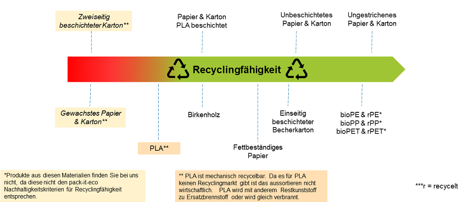 recyclingstrahl